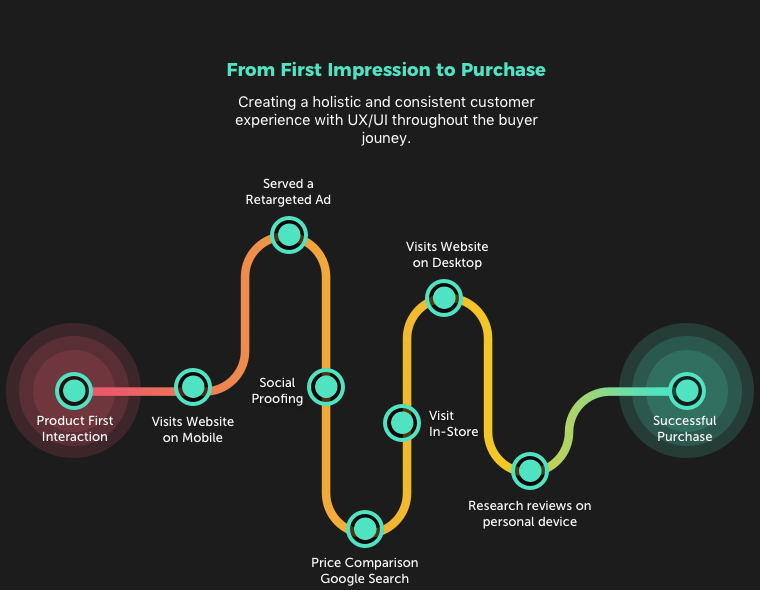 From First Impression to Purchase Journey - Creating a holistic and consistent customer experience with UX/UI throughout the buyer journey.