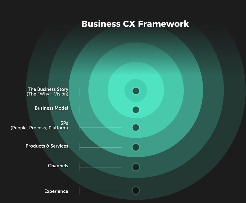 Business Customer Experience Framework