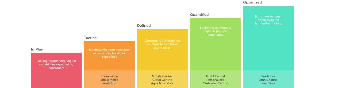 Digital Maturity Model - Where does your company fail?