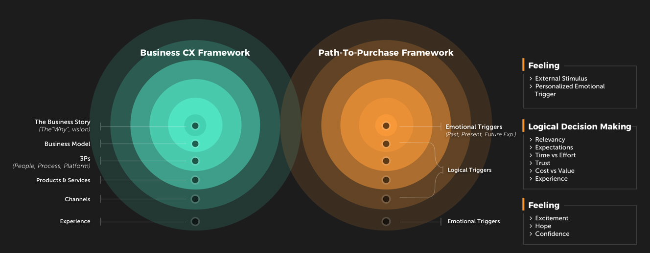 Business Customer Experience Framework and Path-To-Purchase Framework