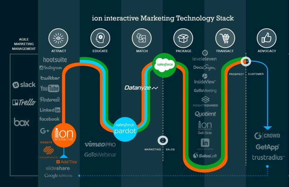 example of a marketing tech stack