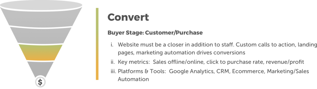 customer journey funnel convert phase