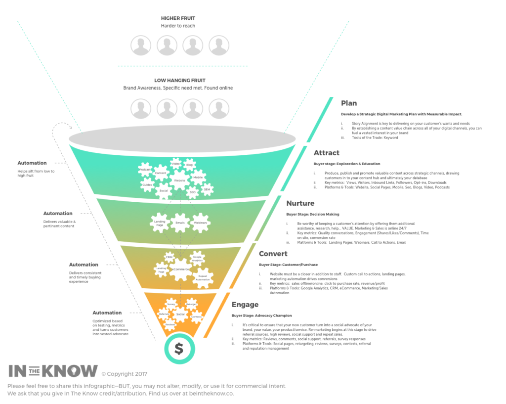 comprehensive customer journey funnel graphic