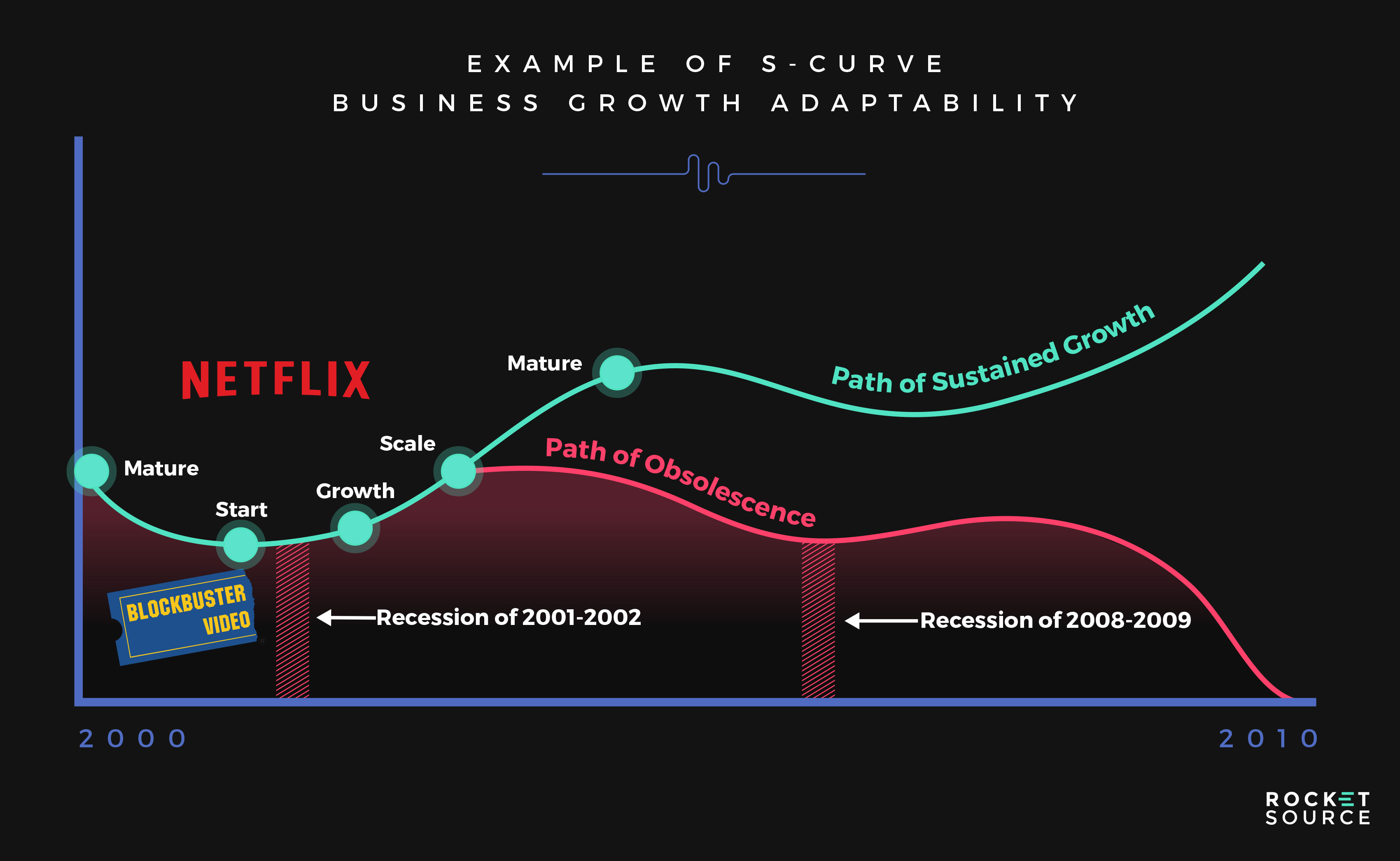 The S Curve Of Business Keys To Sustaining Momentum For Your Brand