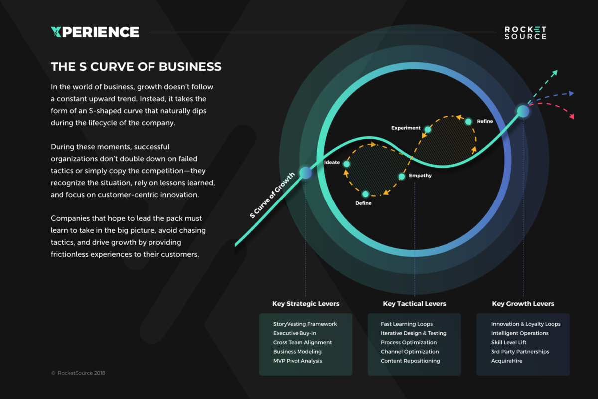 s curve of business infographic