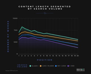 content length search ranking and volume