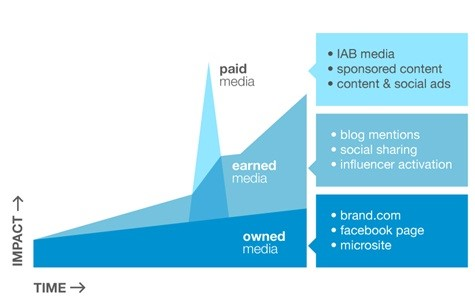 earned paid owned media roi