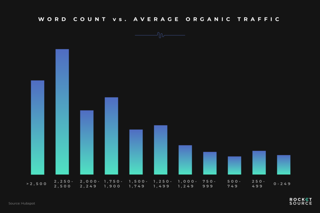 word count organic traffic