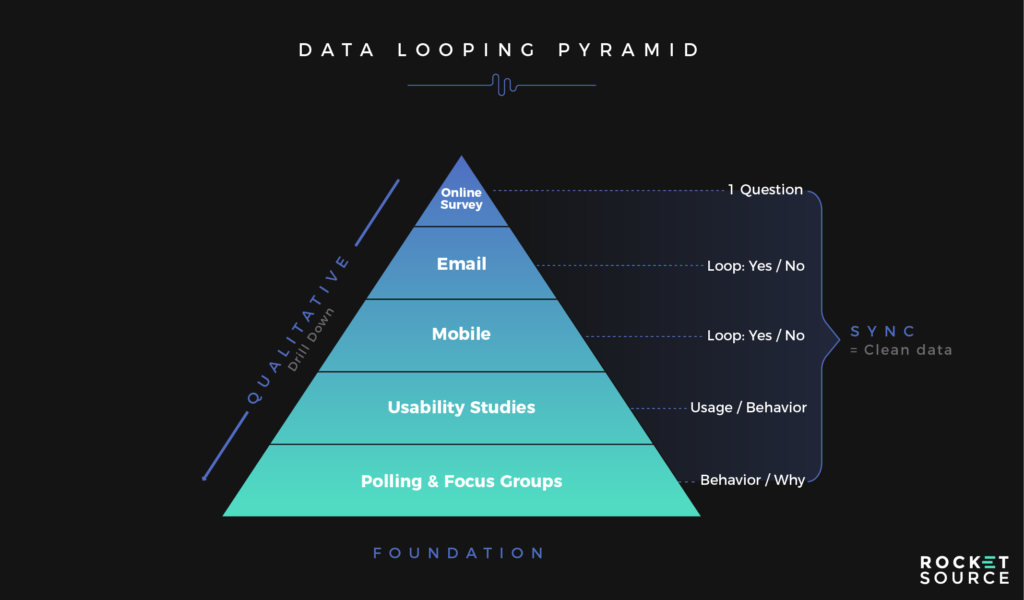 data looping pyramind