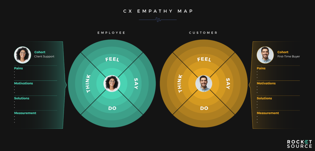 cx empathy map