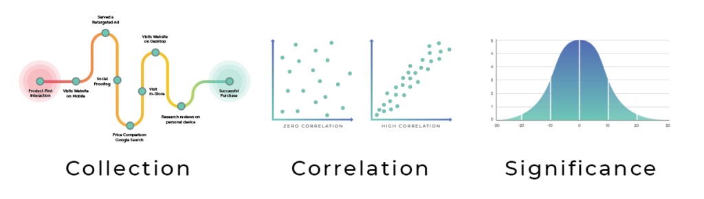 data collection correlation significance