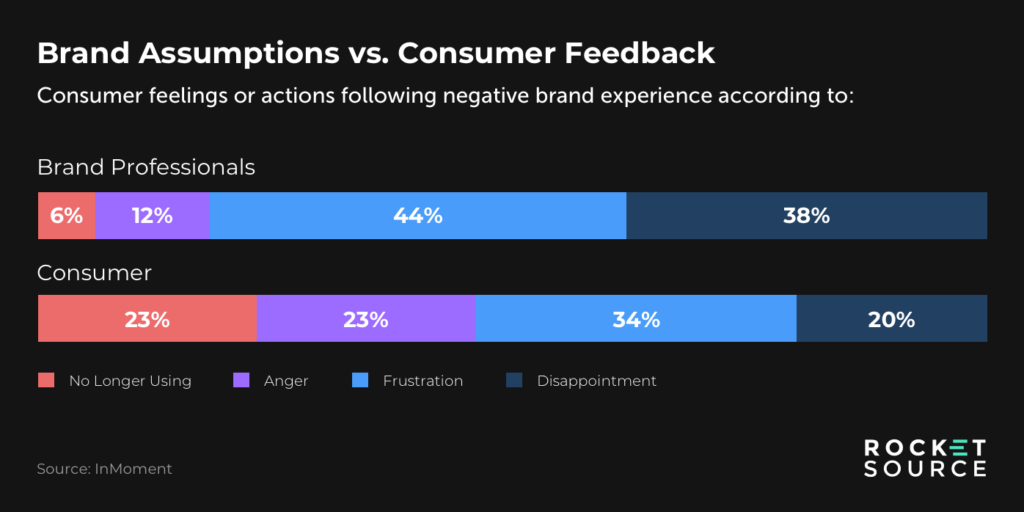 journey analytics customer sentiment