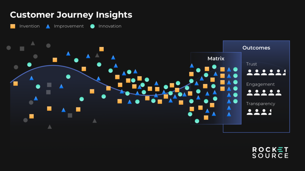 customer journey insights