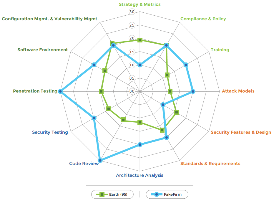 radar chart journey analytics