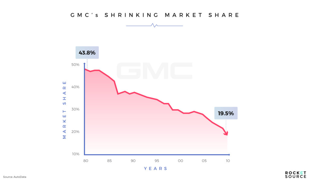 gm sales during recession