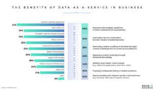 benefits of data as a service