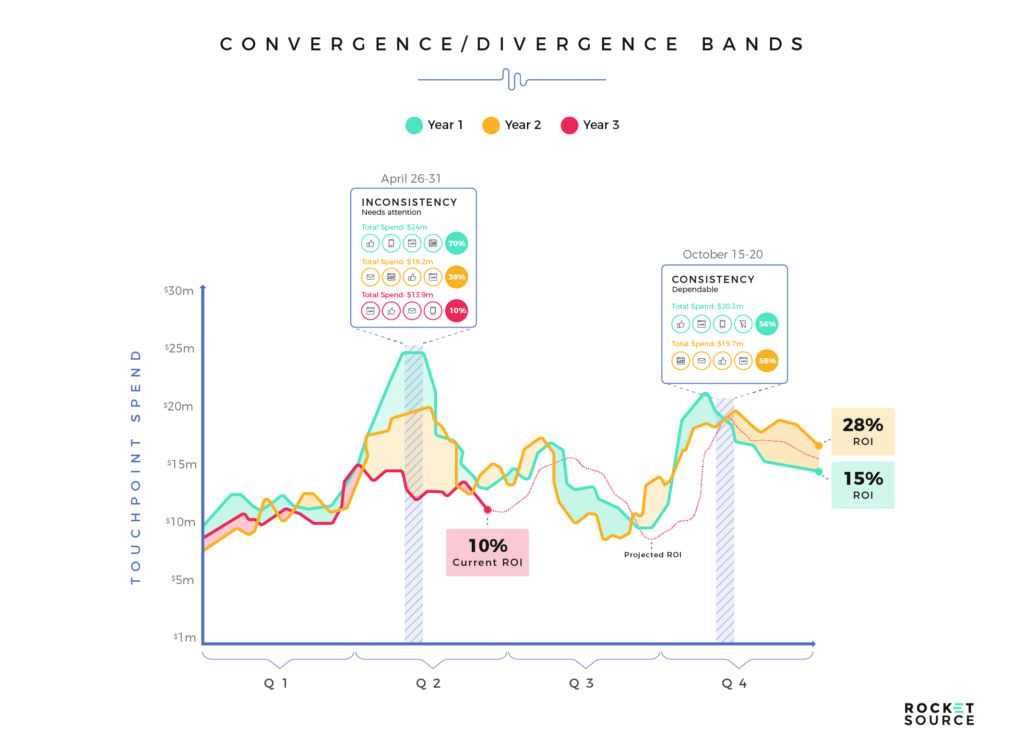 Data as a Service convergence-divergence bands