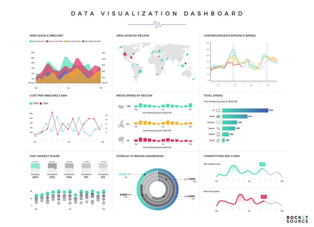 Data as a Service Data Visualization Dashboard