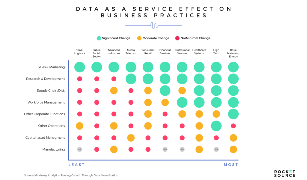 Data as a Service Effect on Business Practices