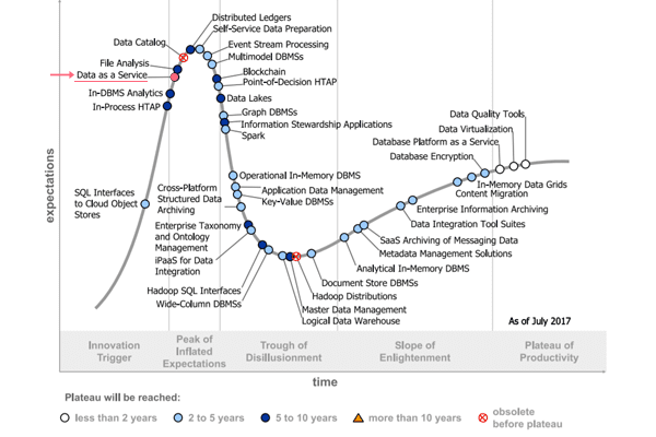 Data as a Service on the Gartner Hype Cycle