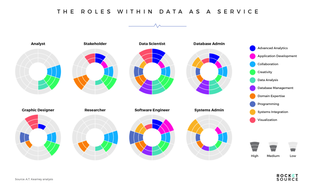The Roles Within Data as a Service