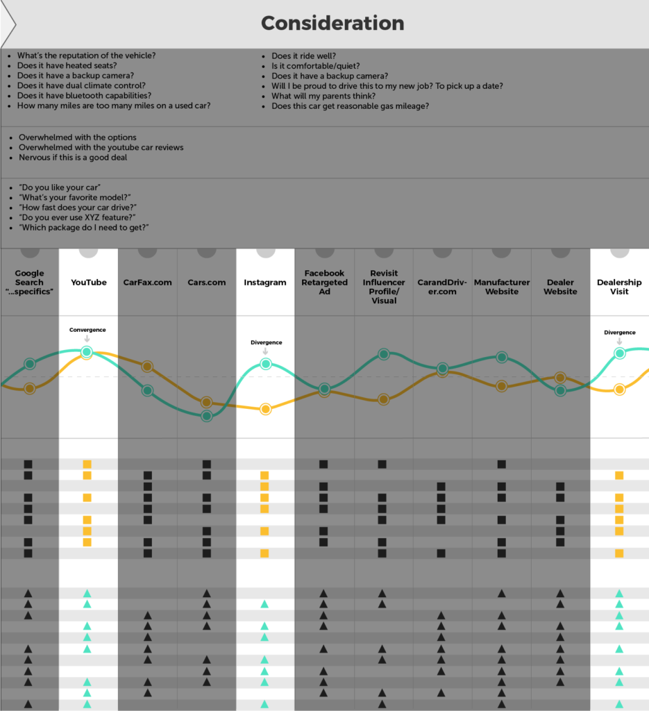 vertical view of the customer insights map