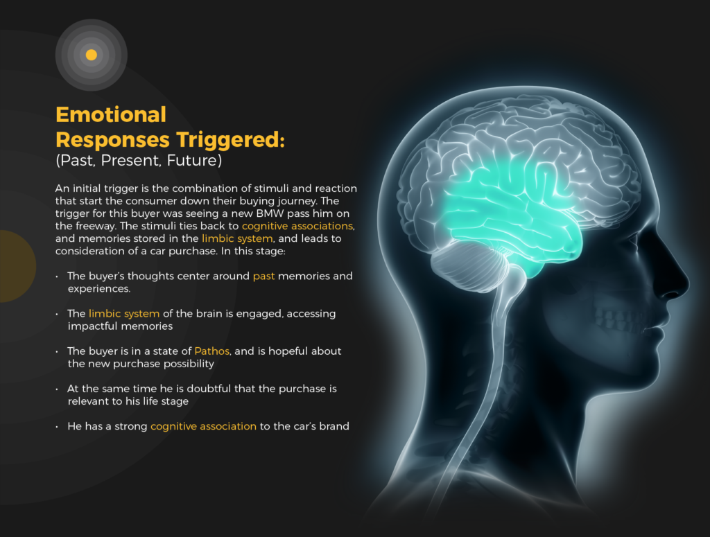 emotional triggers in sales