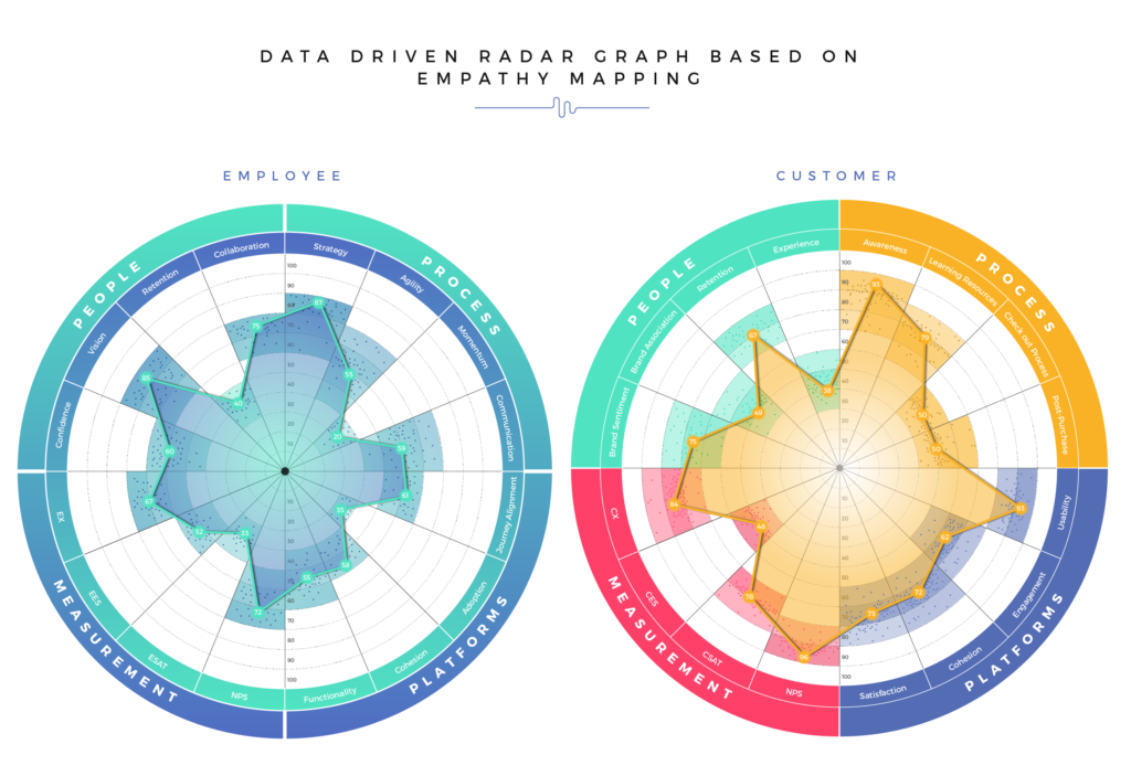 data driven empathy mapping
