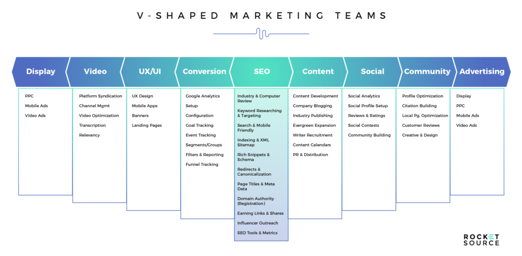v shaped marketing team
