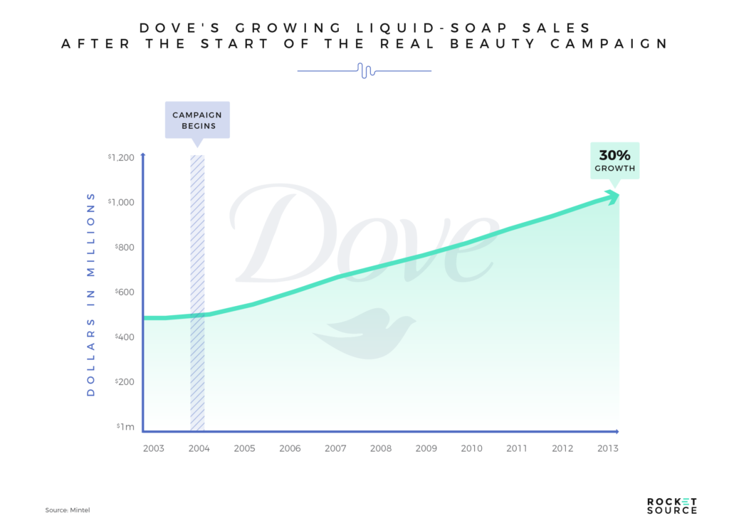 dove sales growth