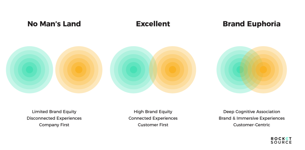 brand alignment storyvesting framework