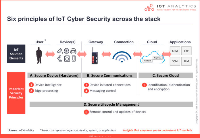 cloud internet of things security stack