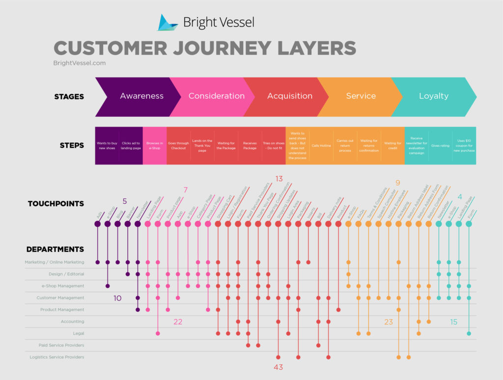 traditional customer journey map
