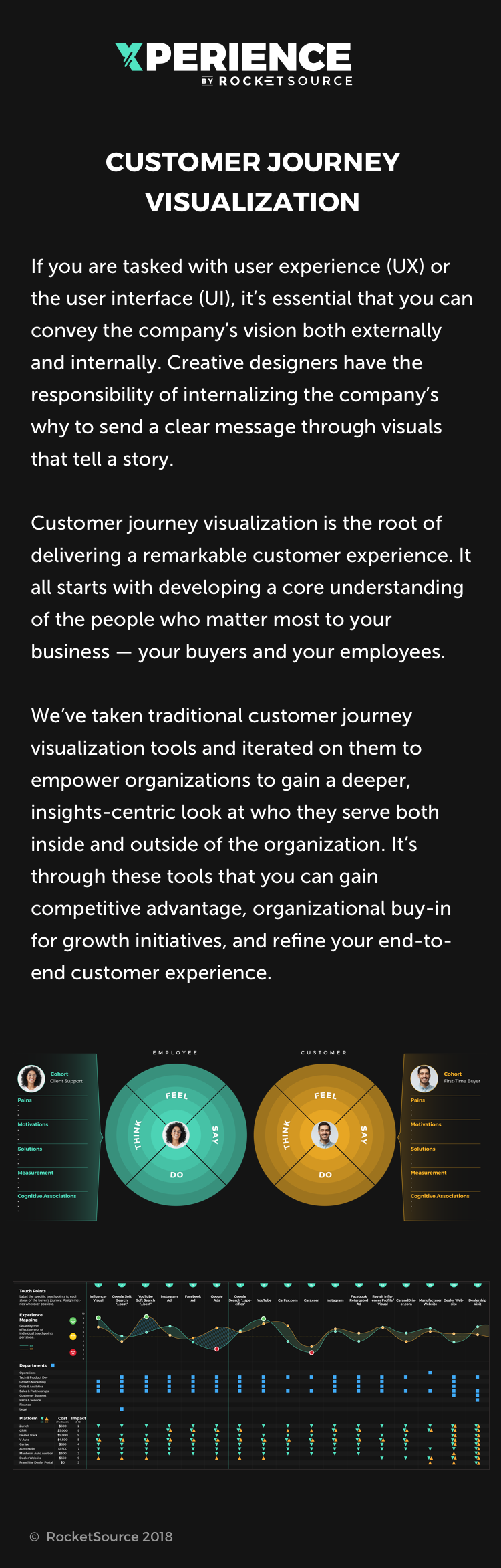 customer journey viz