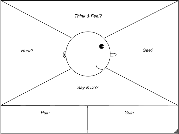 traditional empathy map