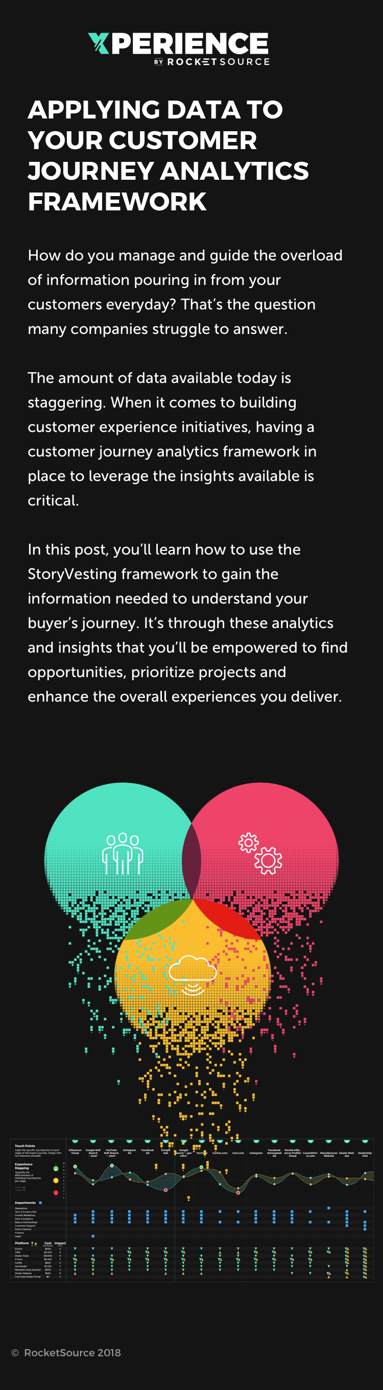 data centric customer journey analytics framework