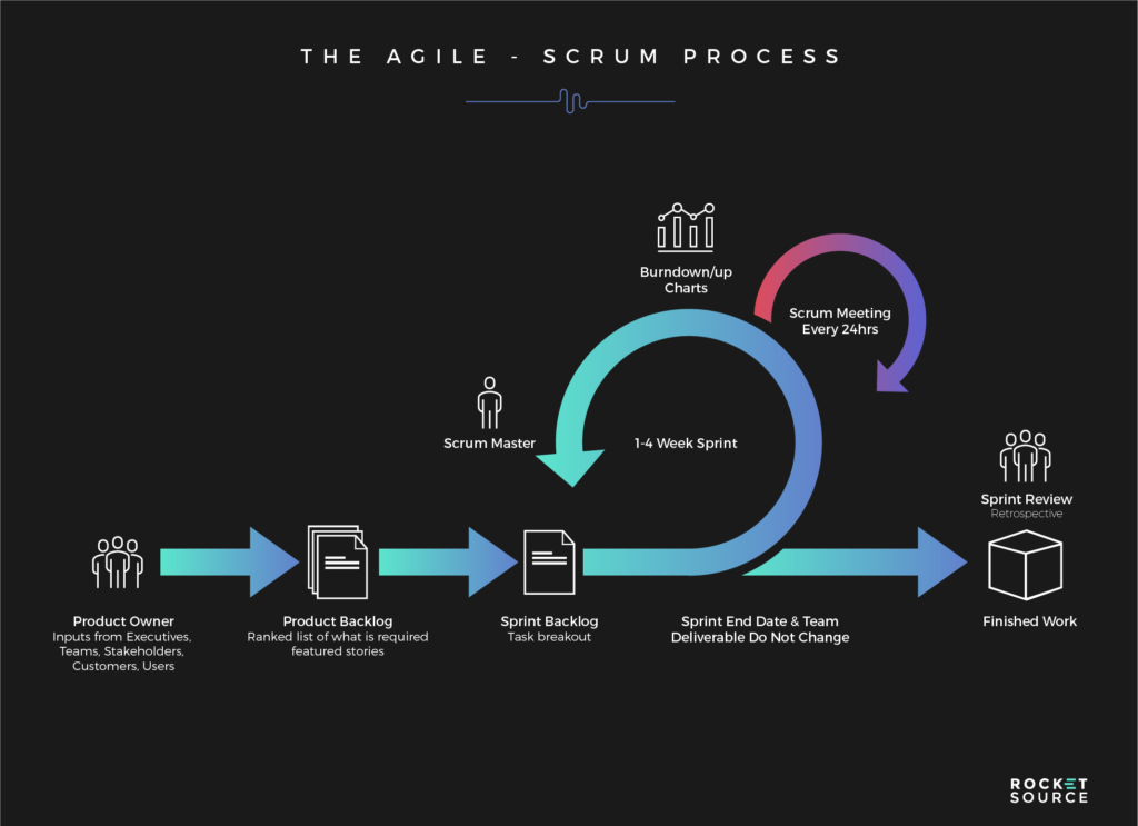 agile scrum for a customer journey analytics framework