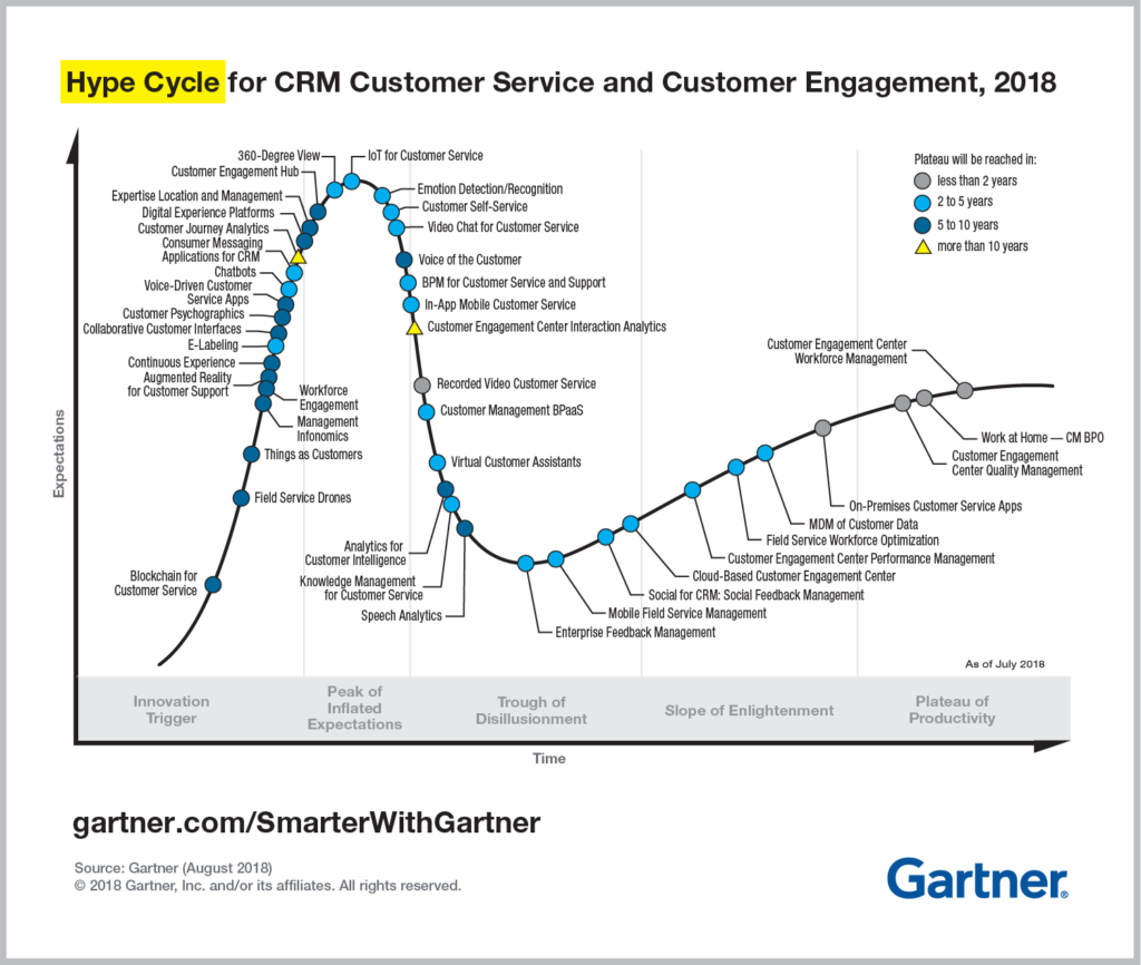 gartner hype cycle customer journey analytics