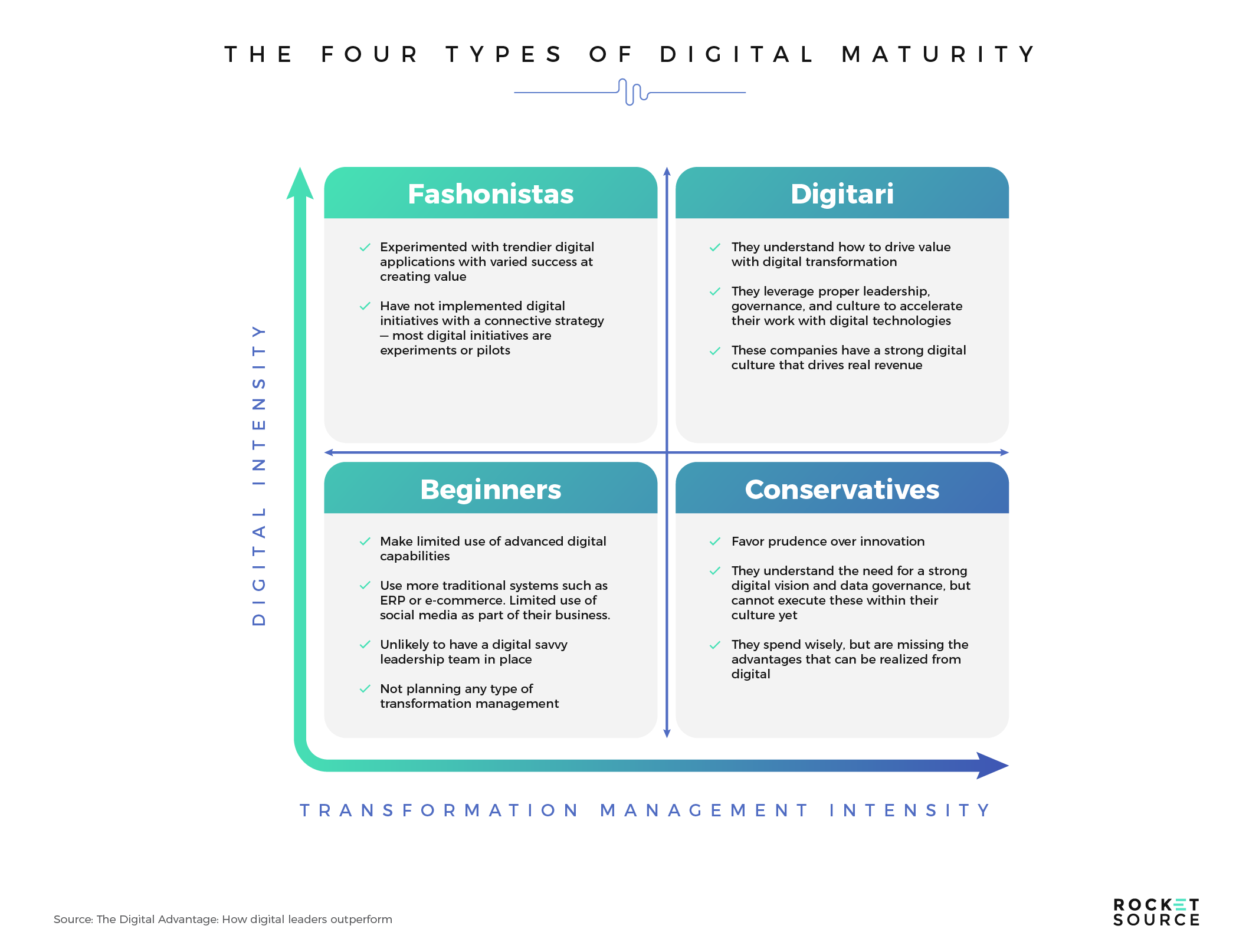 four types of digital transformation maturity