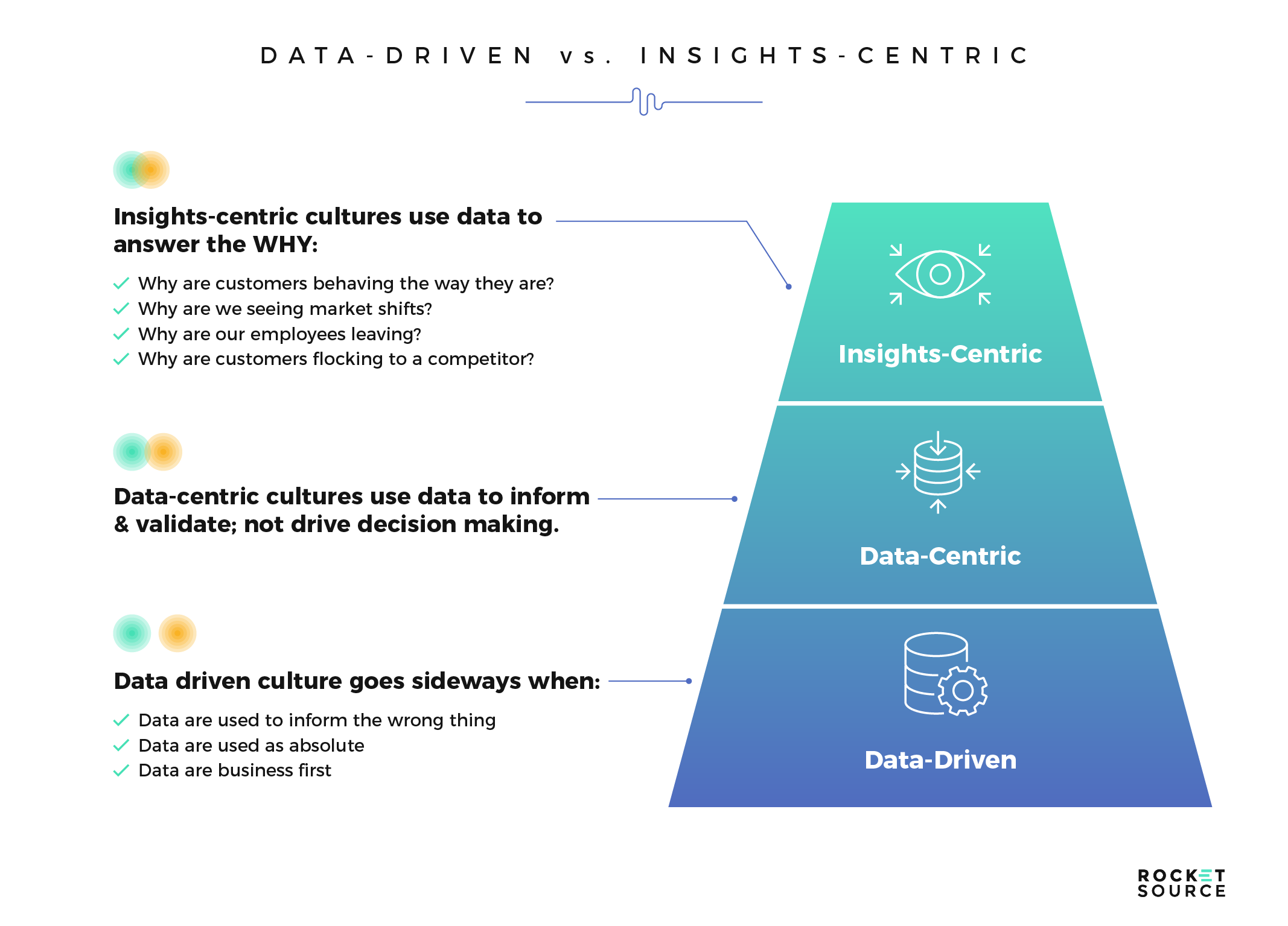 data driven vs insights centric approach to digital transformation