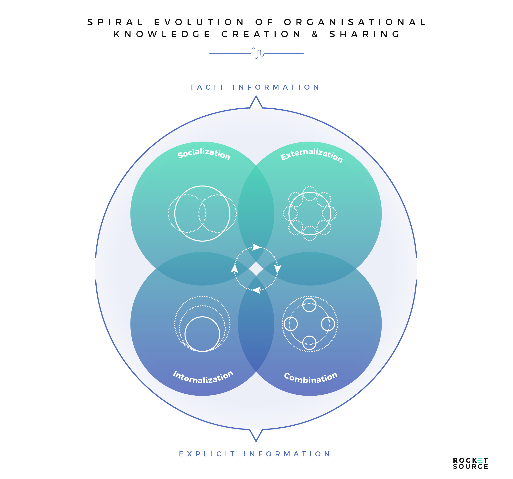 semantic feedback networks driving digital transformation