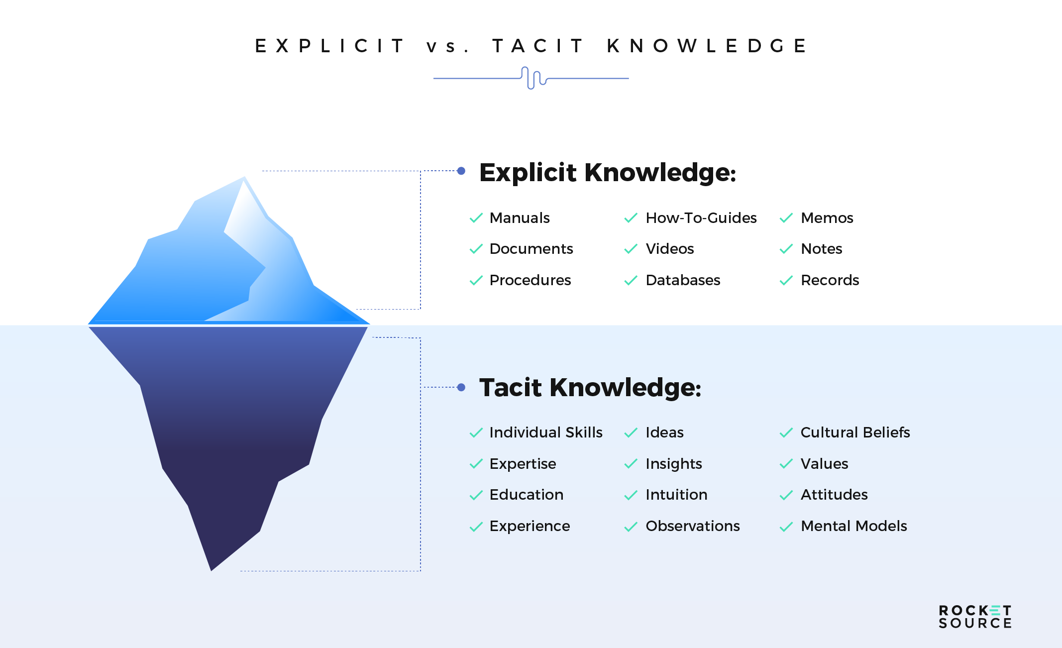 digital transformation powered by tacit vs explicit knowledge