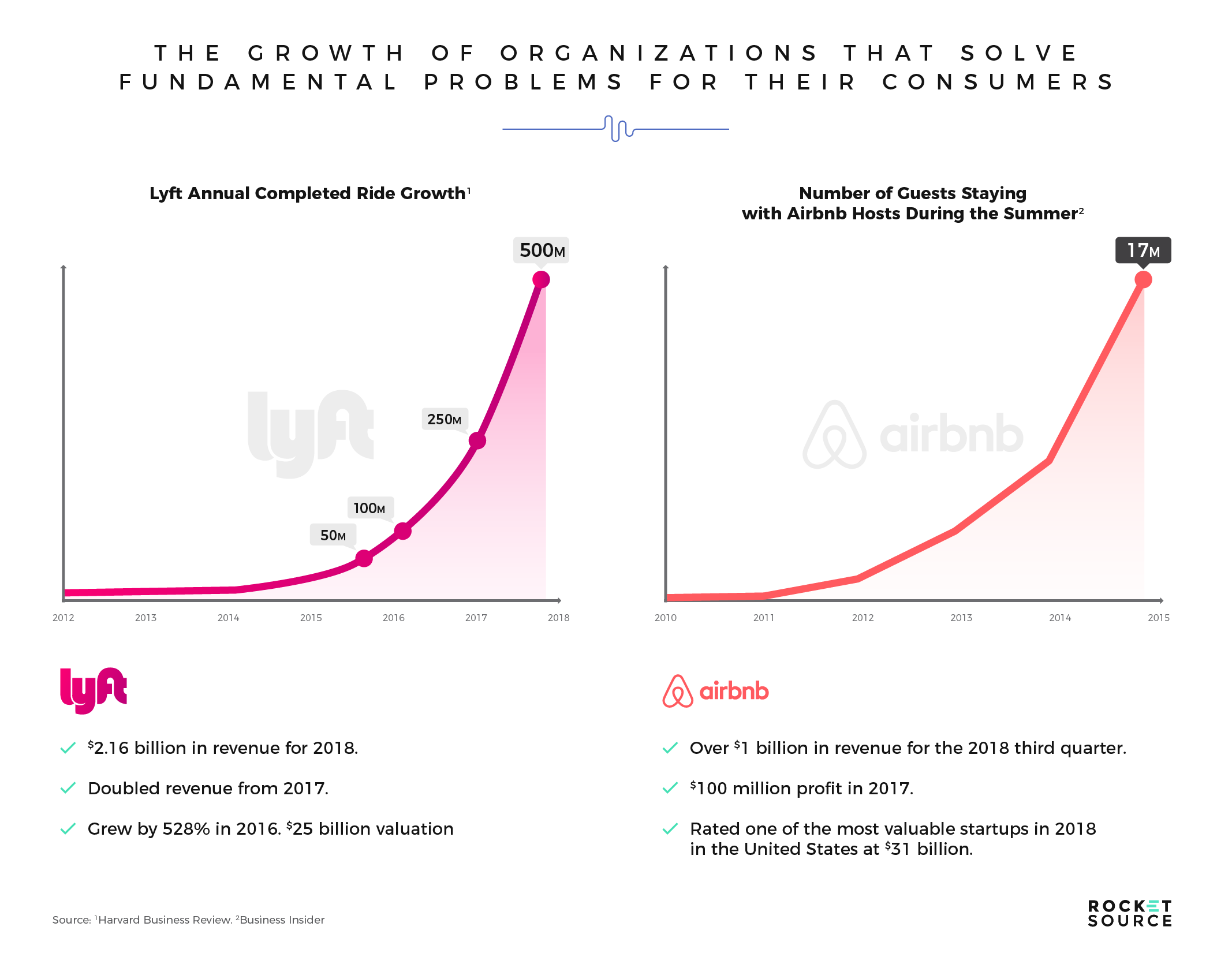 growth of organizations via digital transformation