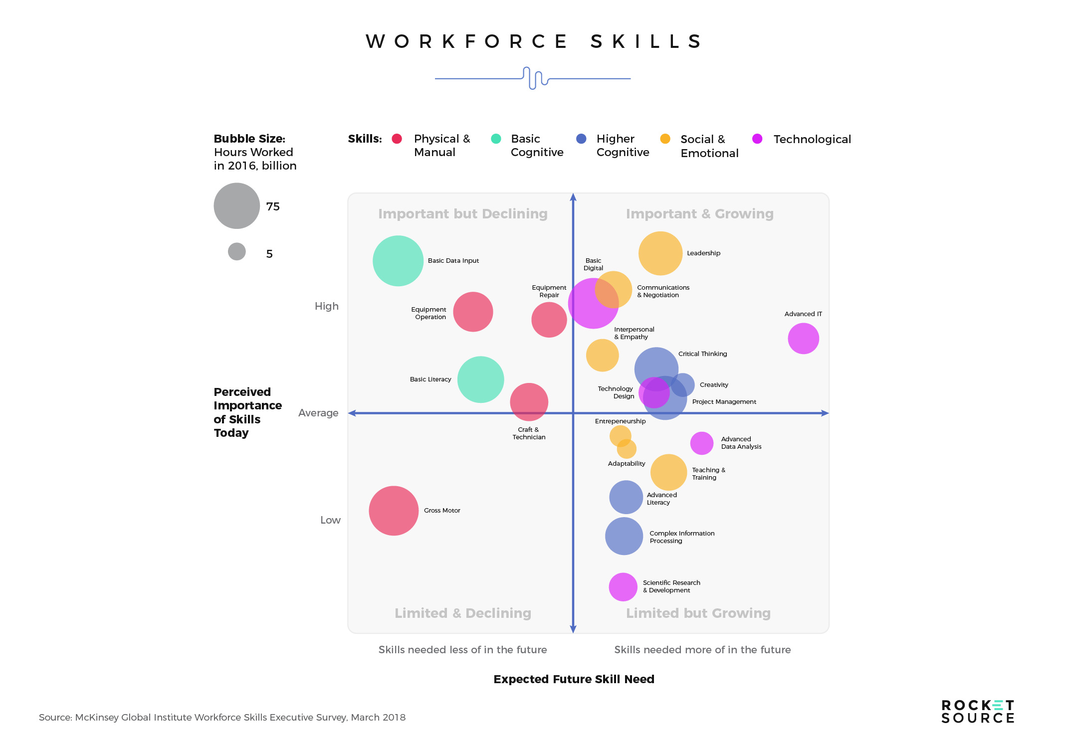 future workforce skills drives digital transformation
