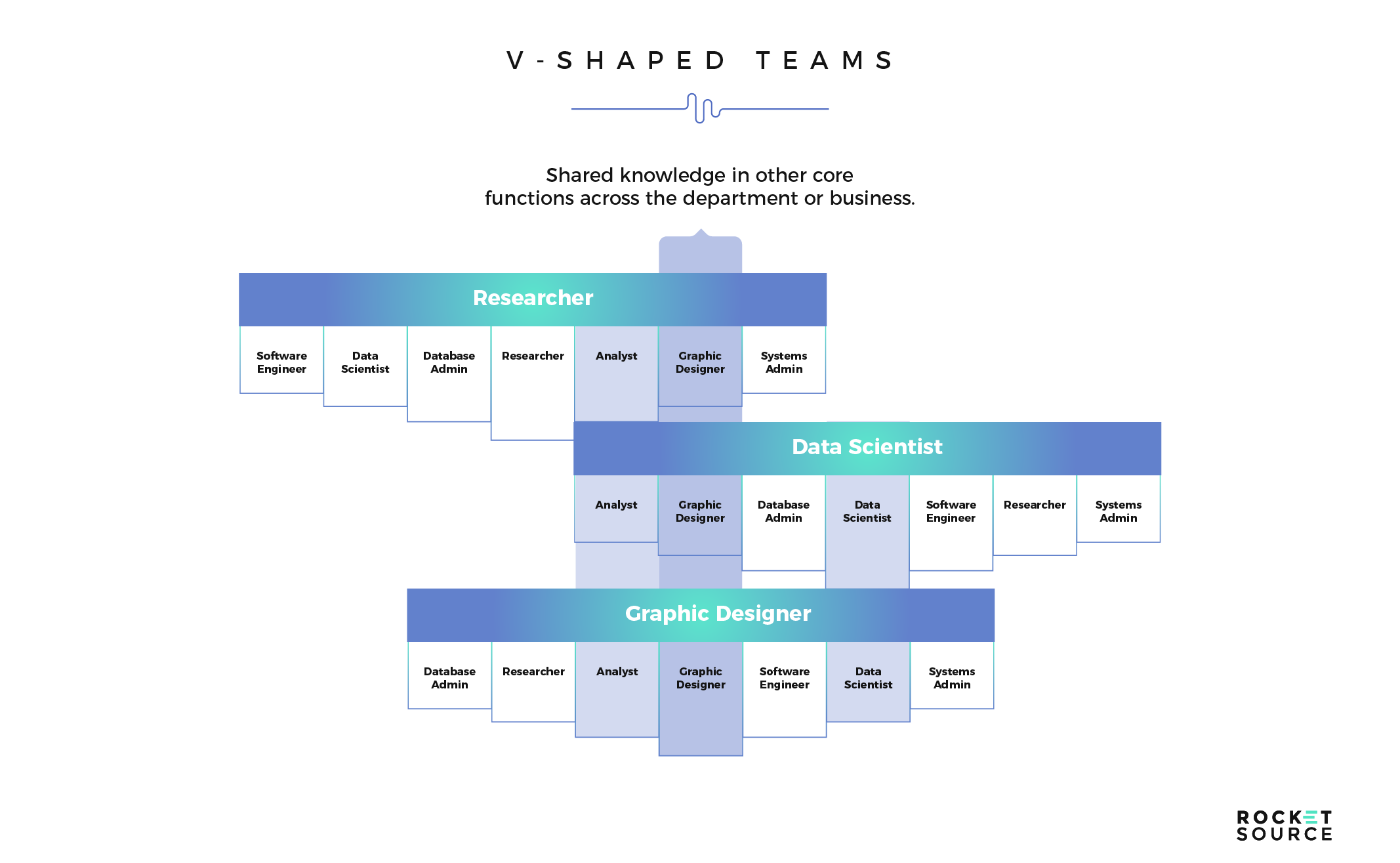v shaped team collaboration driving digital transformation