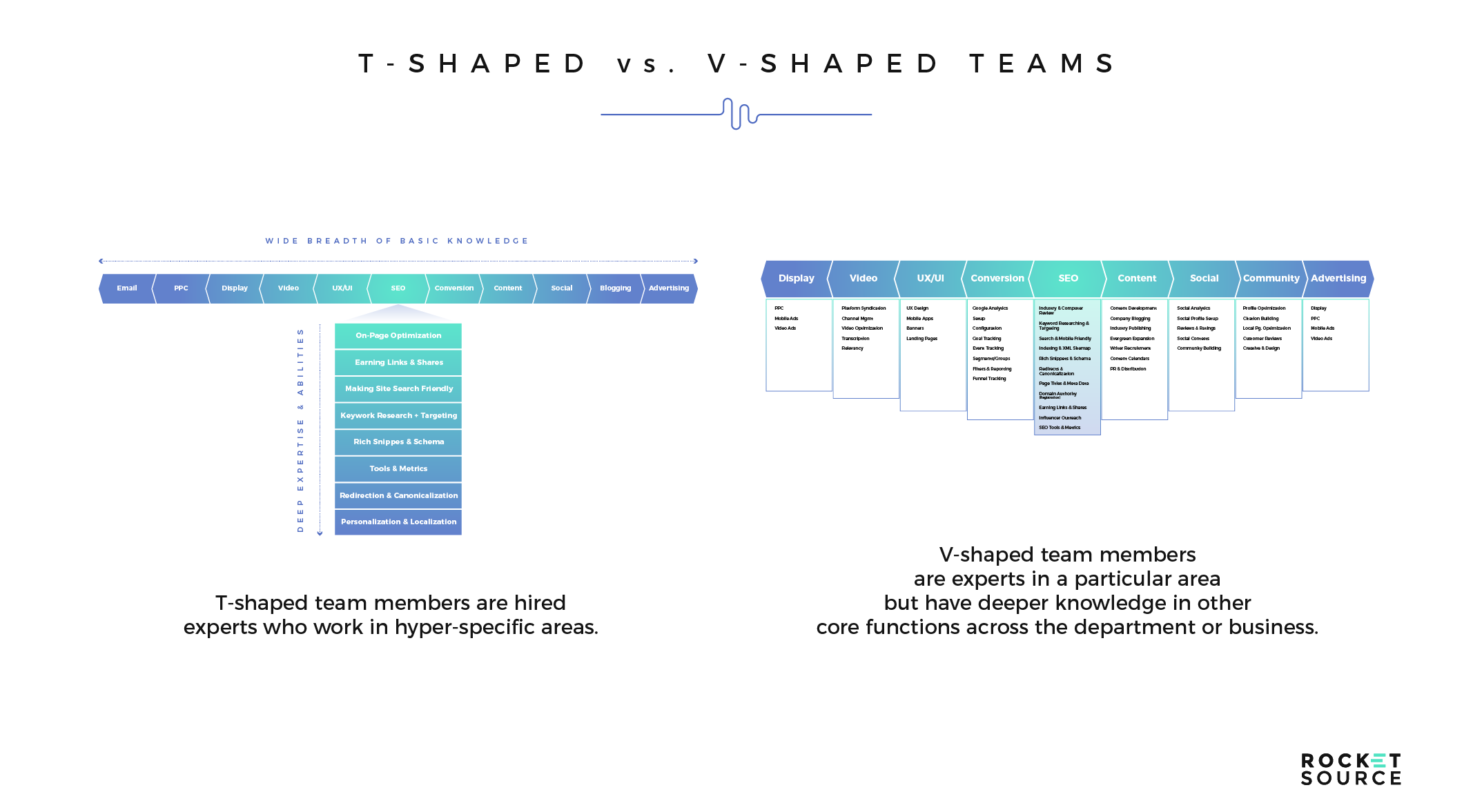 digital transformation employee types: t-shaped vs v-shaped employees
