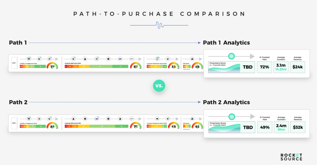 path to purchase comparison for digital transformation insights