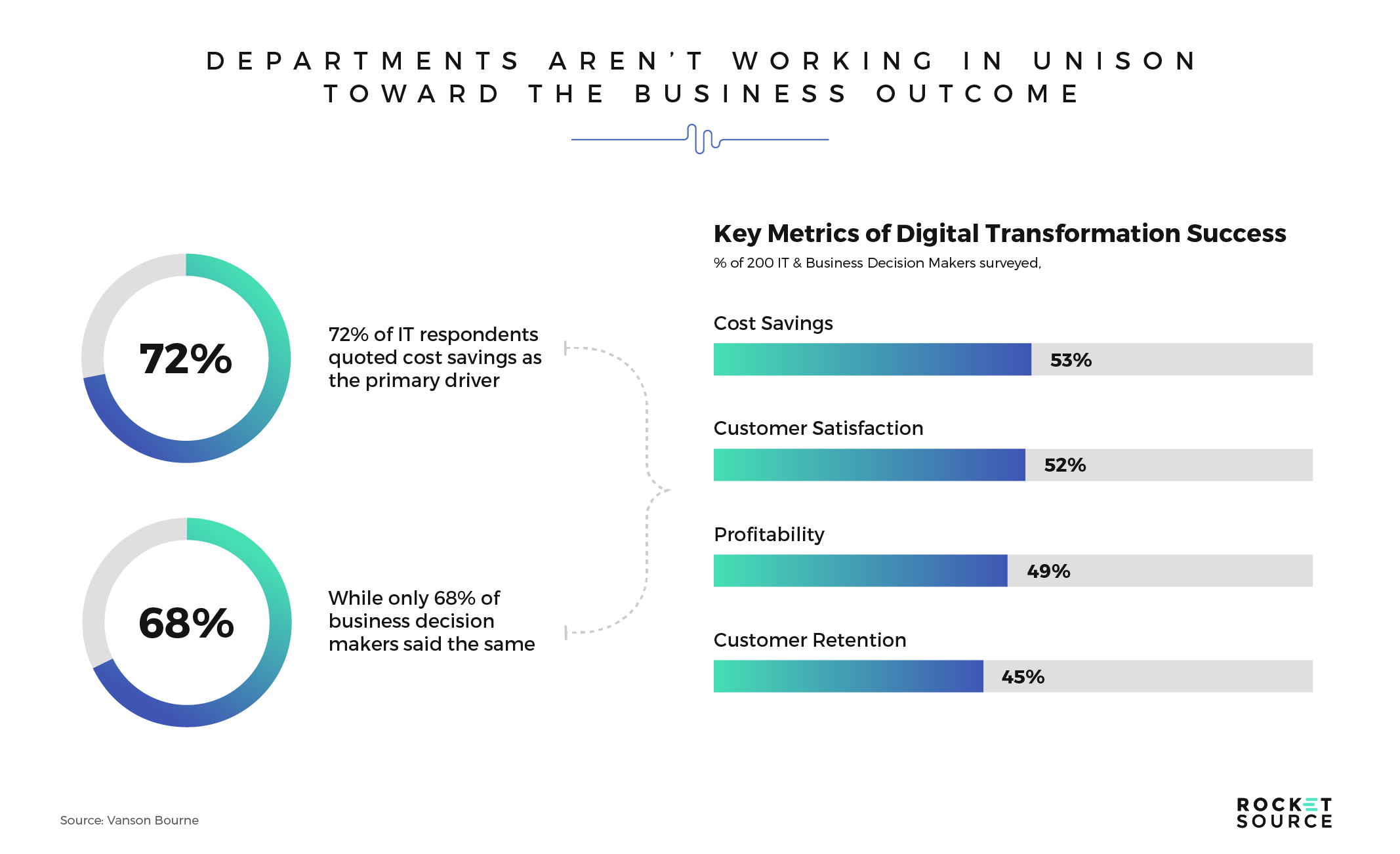 metrics of digital transformation success