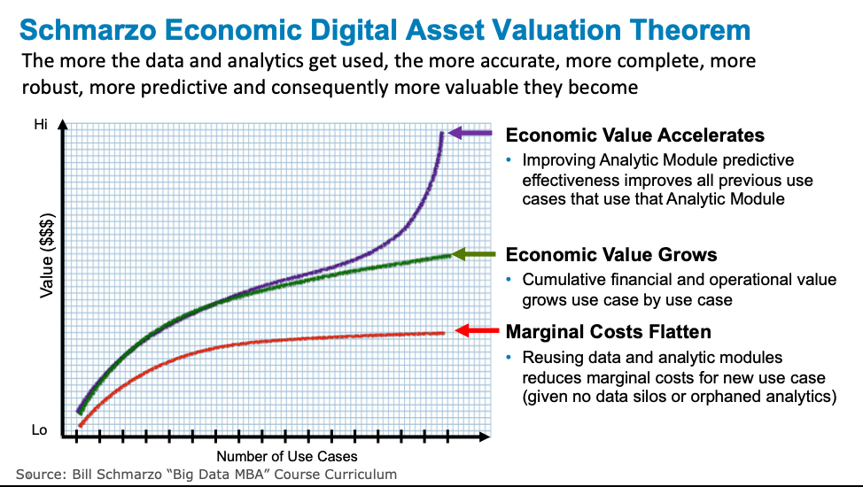 improving digital transformation with scharmzo economic digital asset valuation theorem