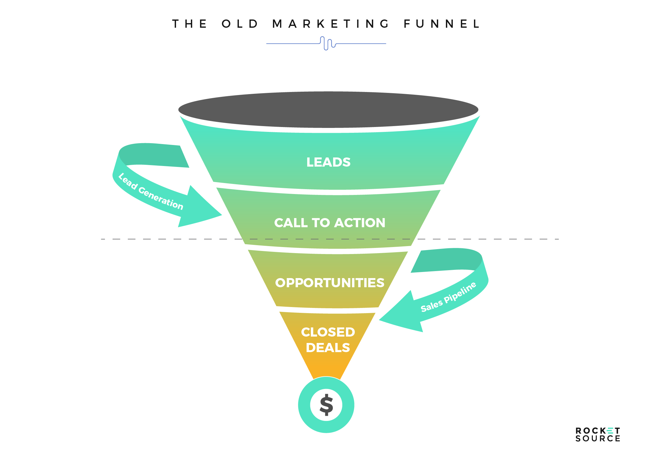 old marketing funnel for customer journey mapping